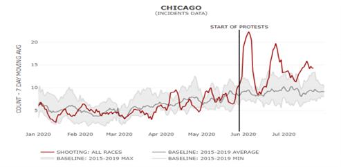 Chicago Crime Surge